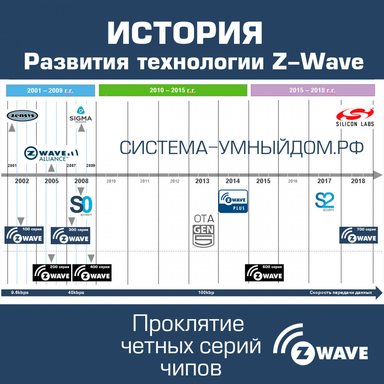 Z-Wave_History