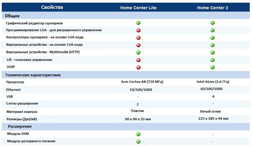 Сравнение контроллеров Fibaro Home Controller