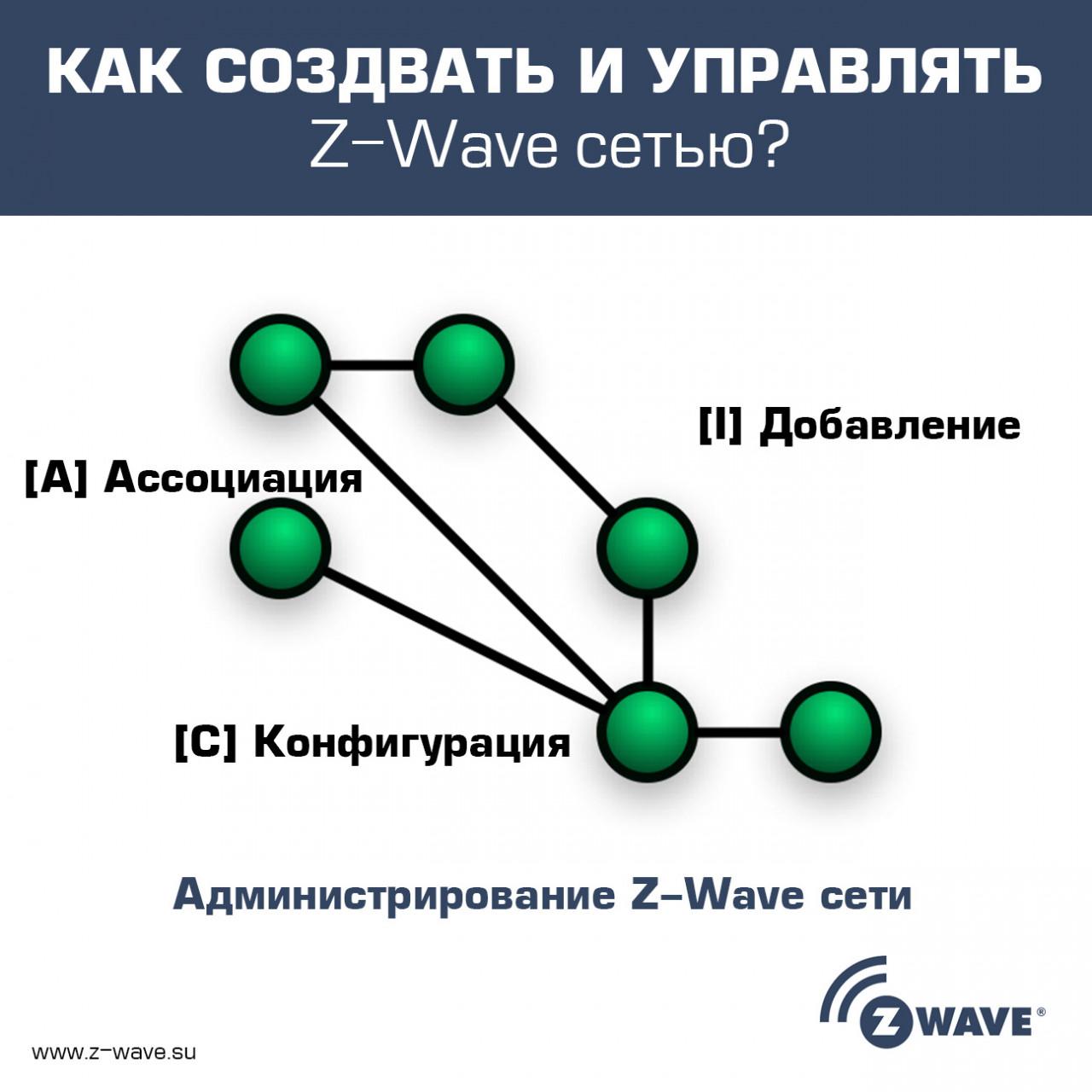 Z-Wave_Network