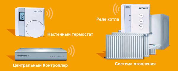 Котельная радиаторная система отопления (одна зона)