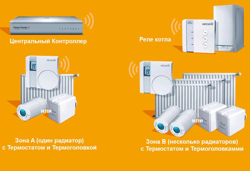 Котельная радиаторная система отопления (несколько зон)