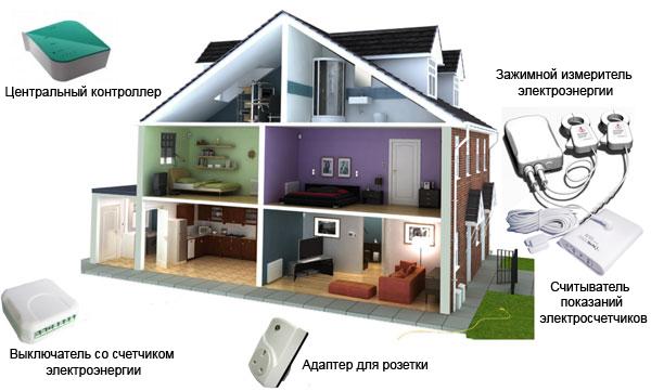 Управление энергопотреблением
